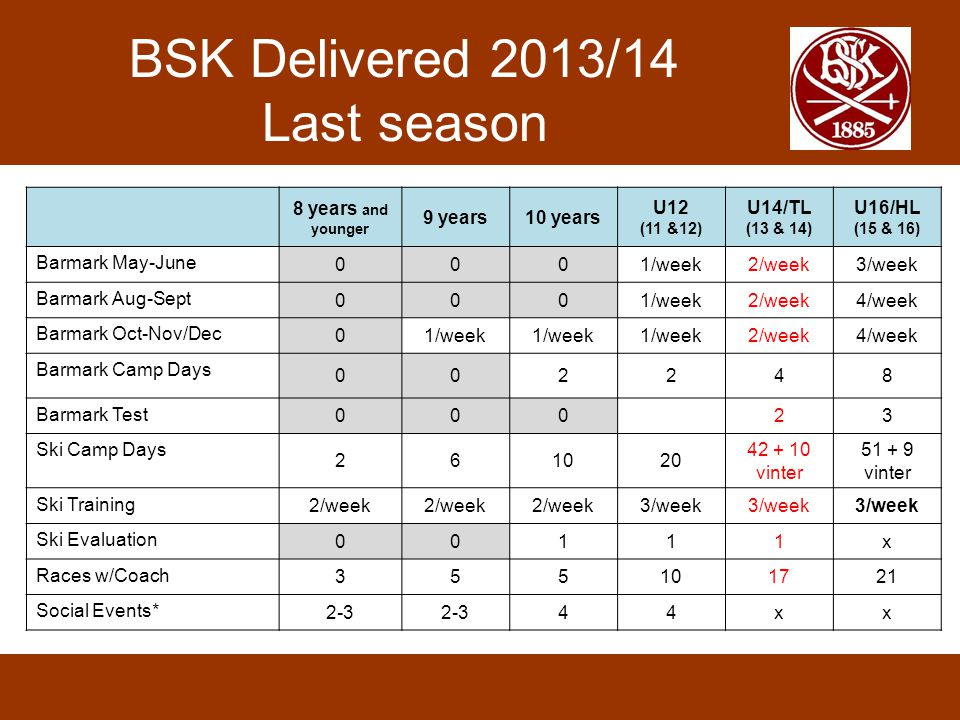 BSK Delivered 2013/14 Last season 8 years and younger 9 years10 years U12 (11 &12) U14/TL (13 & 14) U16/HL (15 & 16) Barmark May-June 0001/week2/week3/week Barmark Aug-Sept 0001/week2/week4/week Barmark Oct-Nov/Dec 01/week 2/week4/week Barmark Camp Days 002248 Barmark Test 00023 Ski Camp Days 261020 42 + 10 vinter 51 + 9 vinter Ski Training 2/week 3/week Ski Evaluation 00111x Races w/Coach 355101721 Social Events* 2-3 44xx