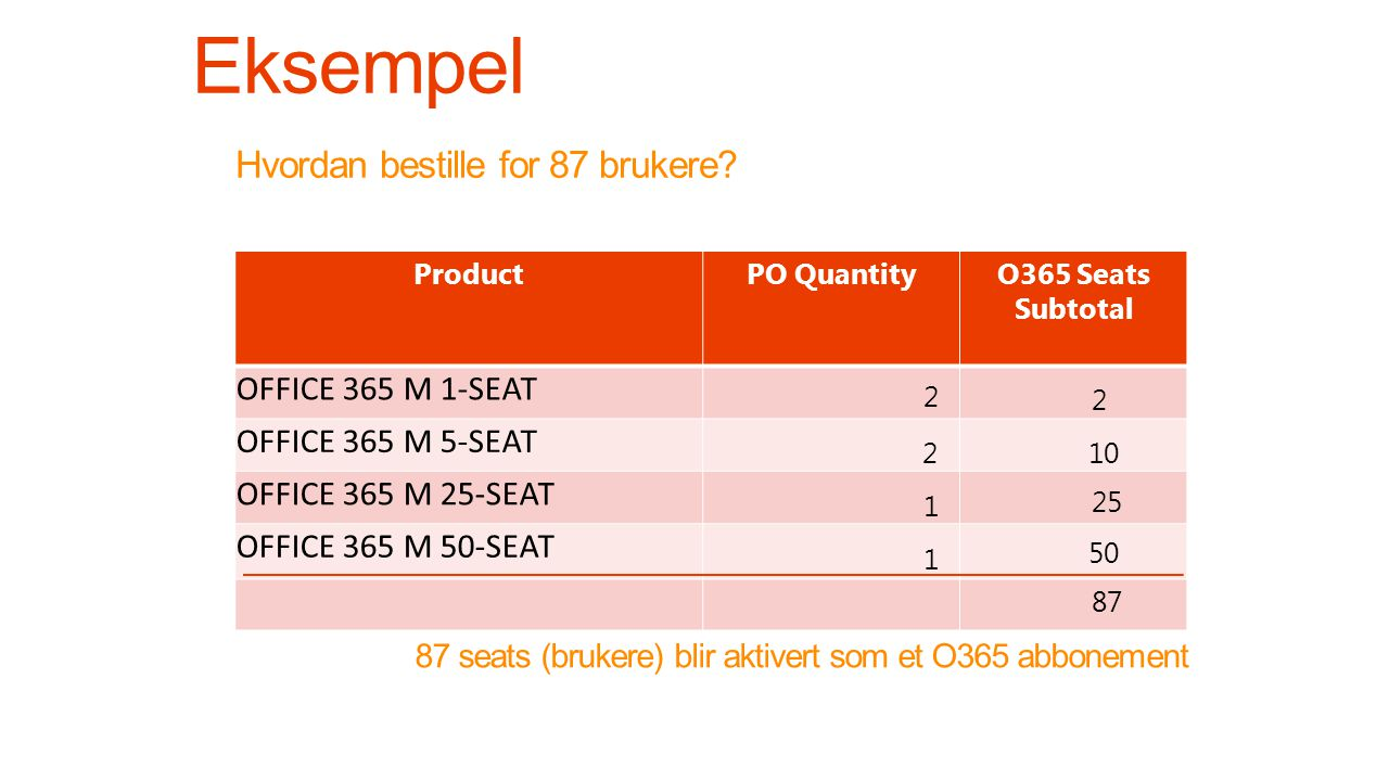 Hvordan bestille for 87 brukere? ProductPO QuantityO365 Seats Subtotal OFFICE 365 M 1-SEAT OFFICE 365 M 5-SEAT OFFICE 365 M 25-SEAT OFFICE 365 M 50-SE