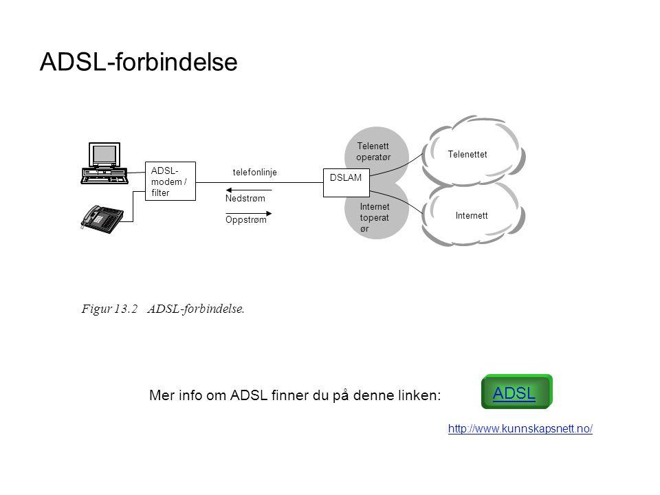 ADSL-forbindelse ADSL- modem / filter Telenett operatør Nedstrøm Oppstrøm telefonlinje Internet toperat ør Telenettet Internett DSLAM Figur 13.2 ADSL-