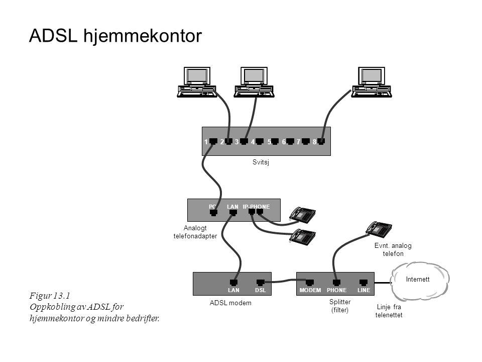 ADSL hjemmekontor LANPC DSLLAN Splitter (filter) Linje fra telenettet Svitsj 1 Analogt telefonadapter Evnt. analog telefon 2345678 ADSL modem IP-PHONE