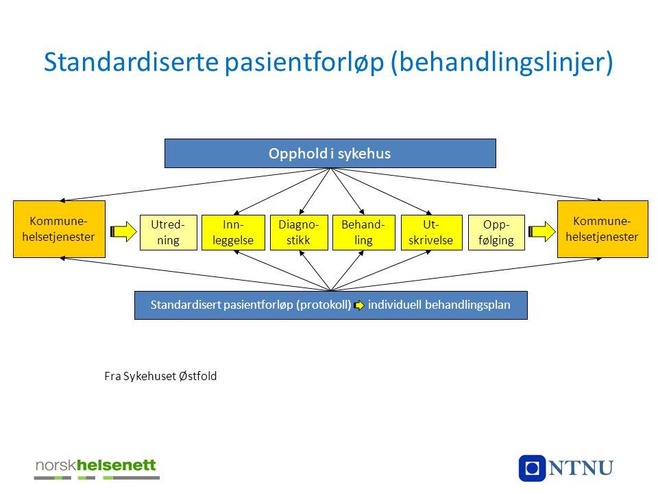 Standardiserte pasientforløp (behandlingslinjer) Kommune- helsetjenester Fra Sykehuset Østfold Utred- ning Behand- ling Inn- leggelse Diagno- stikk Op