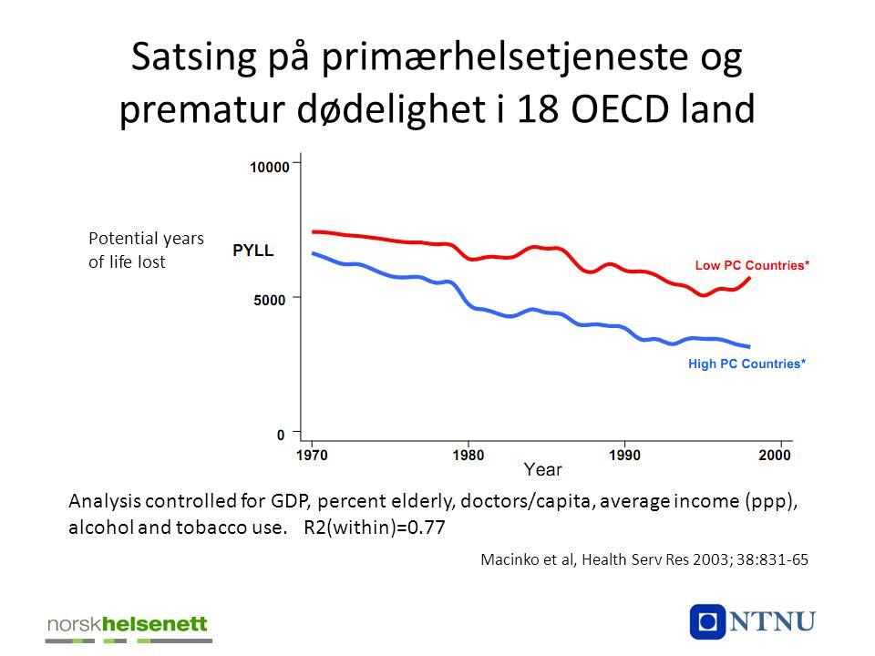 Satsing på primærhelsetjeneste og prematur dødelighet i 18 OECD land Potential years of life lost Analysis controlled for GDP, percent elderly, doctor