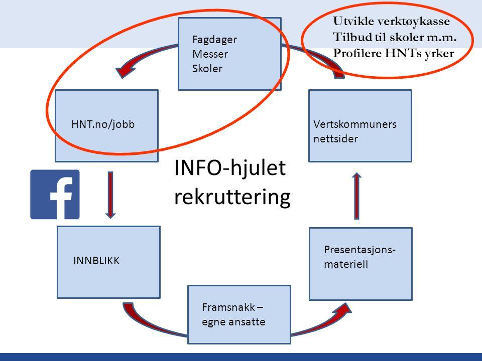 INFO-hjulet rekruttering HNT.no/jobb INNBLIKK Presentasjons- materiell Vertskommuners nettsider Framsnakk – egne ansatte Fagdager Messer Skoler Utvikl