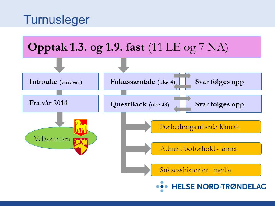 Turnusleger Opptak 1.3. og 1.9. fast (11 LE og 7 NA) Introuke (vurdert) Fokussamtale (uke 4) Svar følges opp Fra vår 2014 QuestBack (uke 48) Svar følg