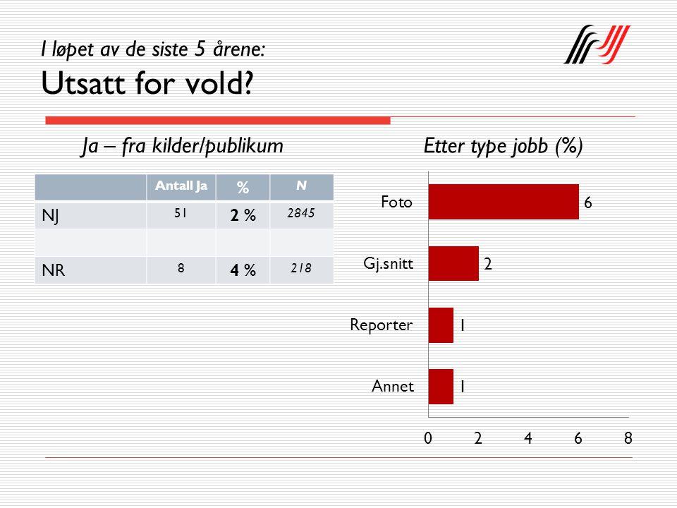 Hvem er utsatt – etter arbeidsområde Trusler (%)Vold (%)