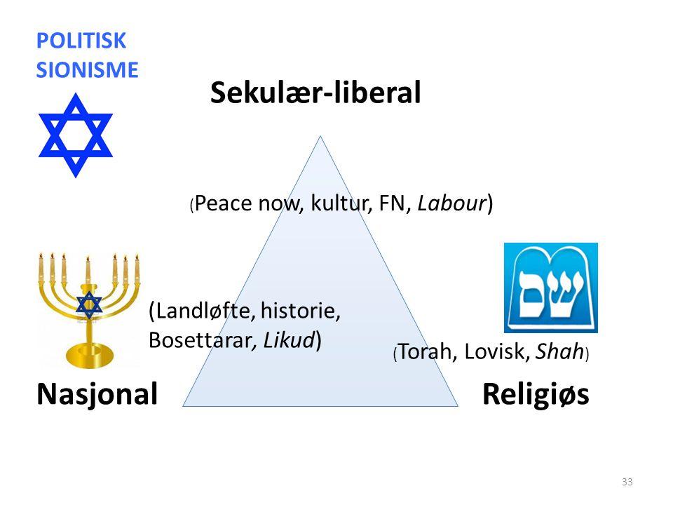 Sekulær-liberal NasjonalReligiøs (Landløfte, historie, Bosettarar, Likud) ( Peace now, kultur, FN, Labour) ( Torah, Lovisk, Shah ) POLITISK SIONISME 33