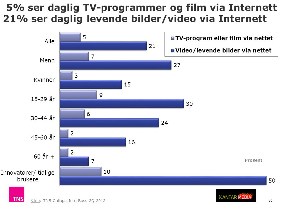 10 5% ser daglig TV-programmer og film via Internett 21% ser daglig levende bilder/video via Internett Kilde: TNS Gallups InterBuss 2Q 2012 Prosent