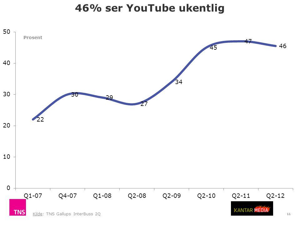 11 46% ser YouTube ukentlig Kilde: TNS Gallups InterBuss 2Q Prosent