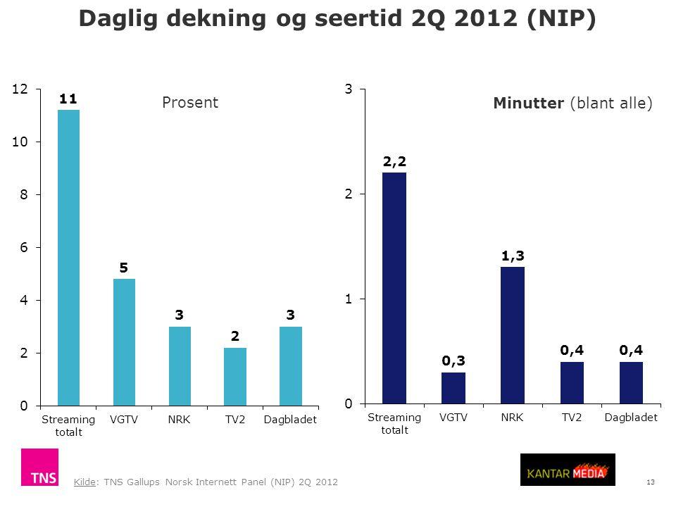 13 Daglig dekning og seertid 2Q 2012 (NIP) Kilde: TNS Gallups Norsk Internett Panel (NIP) 2Q 2012 Prosent Minutter (blant alle)