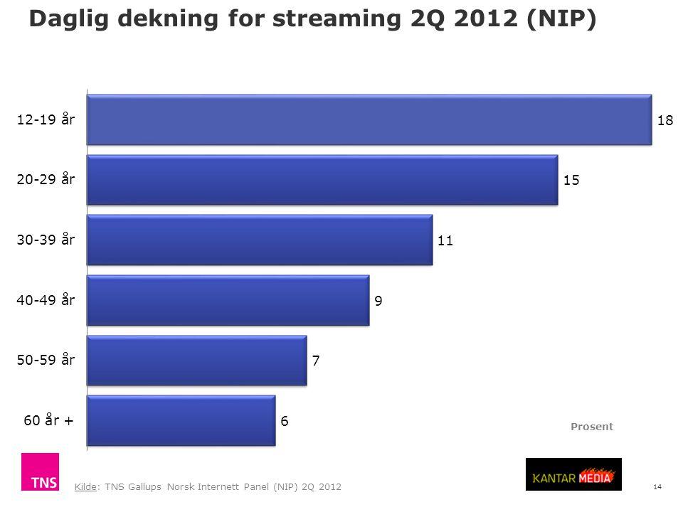 14 Daglig dekning for streaming 2Q 2012 (NIP) Kilde: TNS Gallups Norsk Internett Panel (NIP) 2Q 2012 Prosent