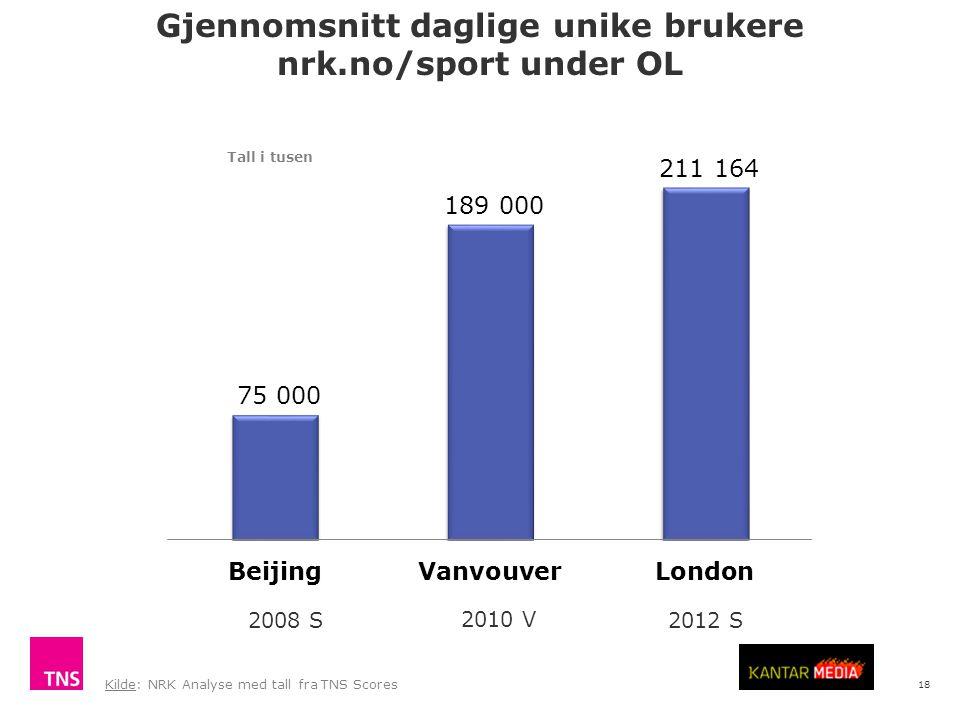 18 Gjennomsnitt daglige unike brukere nrk.no/sport under OL Kilde: NRK Analyse med tall fra TNS Scores 2008 S 2010 V 2012 S Tall i tusen