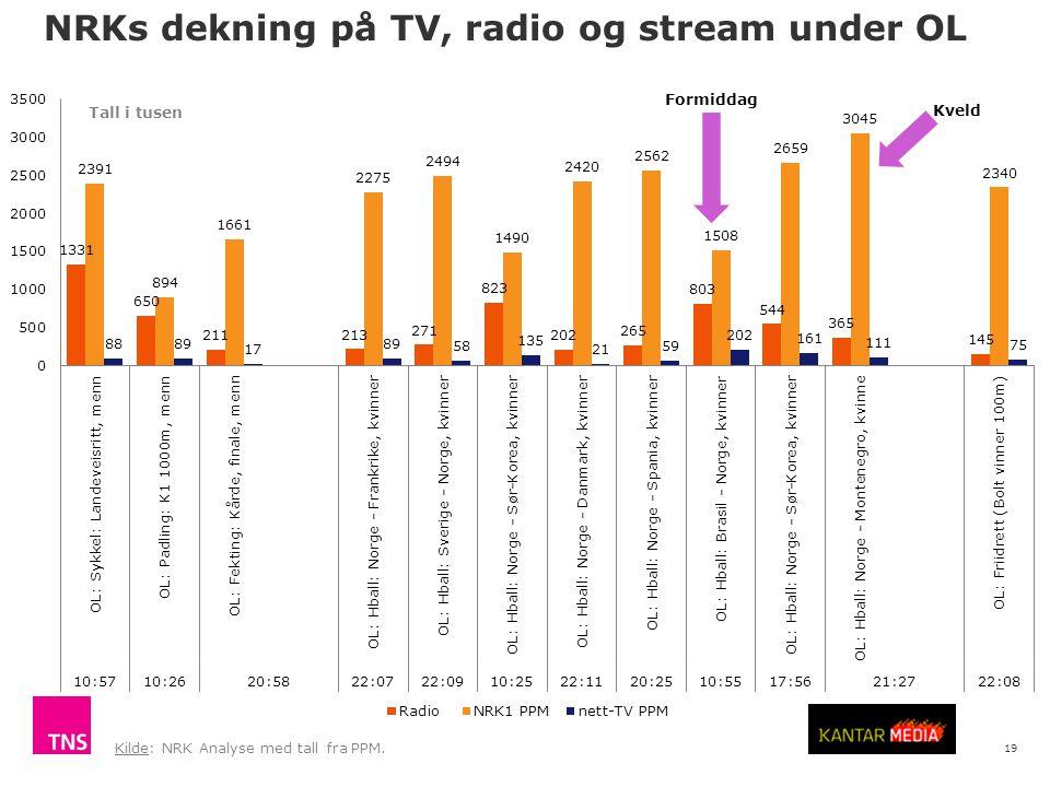 19 NRKs dekning på TV, radio og stream under OL Kilde: NRK Analyse med tall fra PPM. Tall i tusen Formiddag Kveld