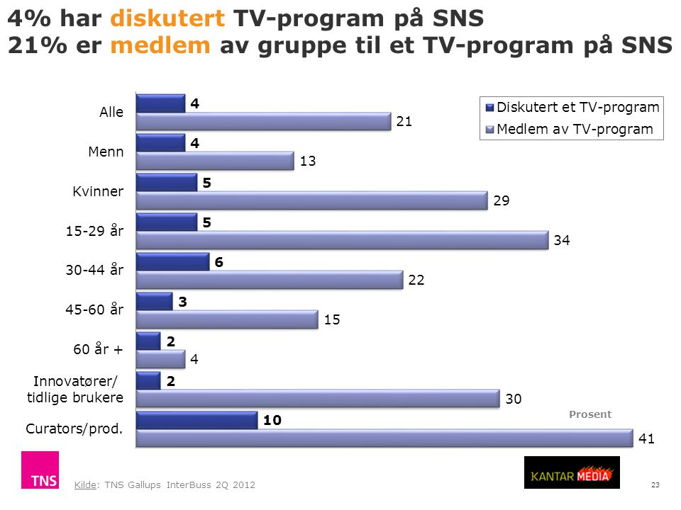 23 4% har diskutert TV-program på SNS 21% er medlem av gruppe til et TV-program på SNS Kilde: TNS Gallups InterBuss 2Q 2012 Prosent