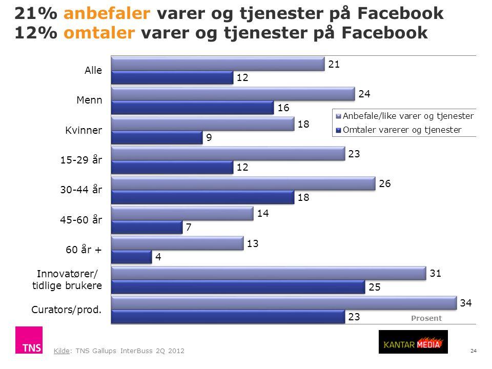24 21% anbefaler varer og tjenester på Facebook 12% omtaler varer og tjenester på Facebook Kilde: TNS Gallups InterBuss 2Q 2012 Prosent