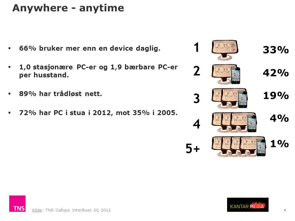 4  66% bruker mer enn en device daglig.  1,0 stasjonære PC-er og 1,9 bærbare PC-er per husstand.  89% har trådløst nett.  72% har PC i stua i 2012