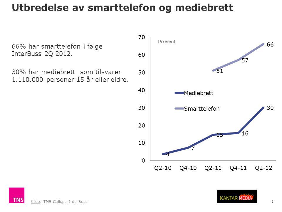 5 Utbredelse av smarttelefon og mediebrett 66% har smarttelefon i følge InterBuss 2Q 2012. 30% har mediebrett som tilsvarer 1.110.000 personer 15 år e