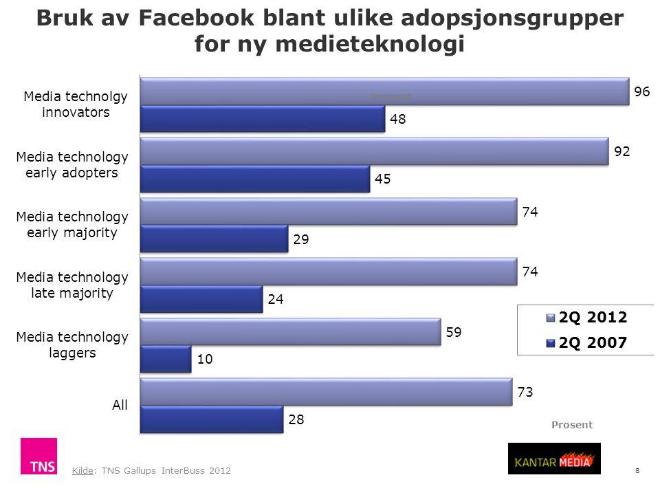 8 Bruk av Facebook blant ulike adopsjonsgrupper for ny medieteknologi Kilde: TNS Gallups InterBuss 2012 Prosent