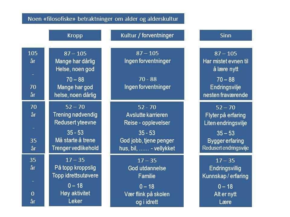 0 – 18 Høy aktivitet Leker 17 – 35 På topp kroppslig Topp idrettsutøvere 35 år - 0 år 0 – 18 Alt er nytt Lære 17 – 35 Endringsvillig Kunnskap / erfari