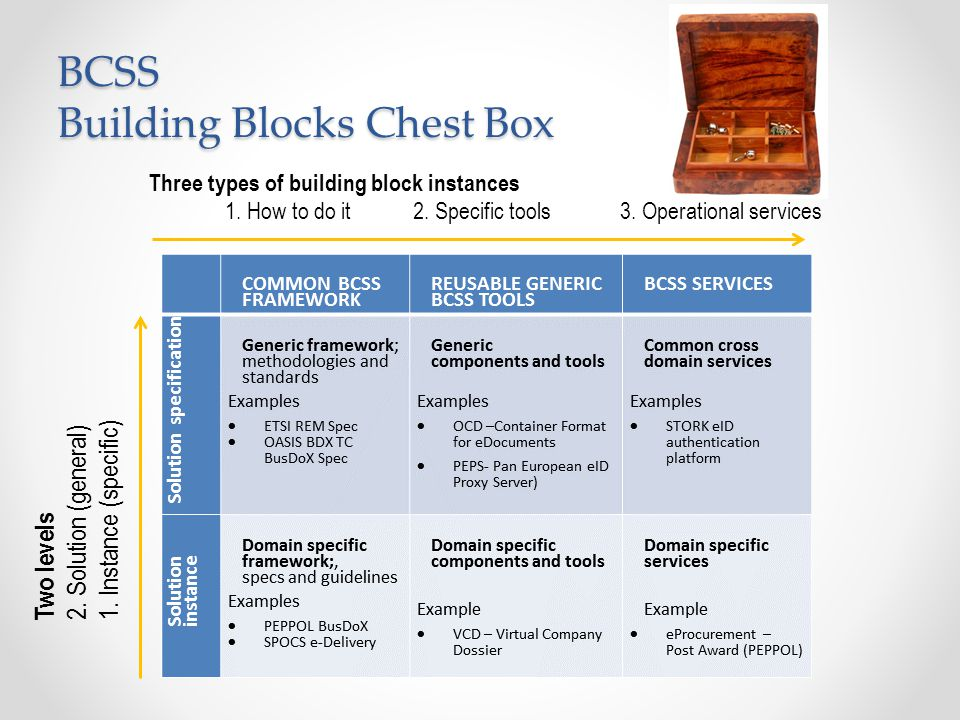 BCSS Building Blocks Chest Box Three types of building block instances 1.