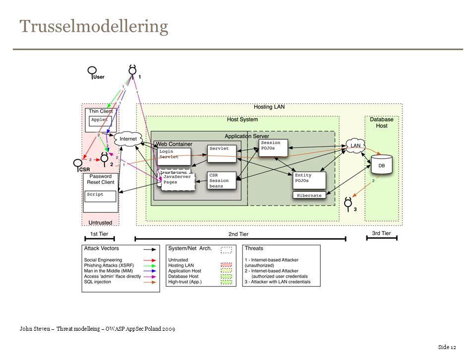 Trusselmodellering Side 12 John Steven – Threat modelleing – OWASP AppSec Poland 2009