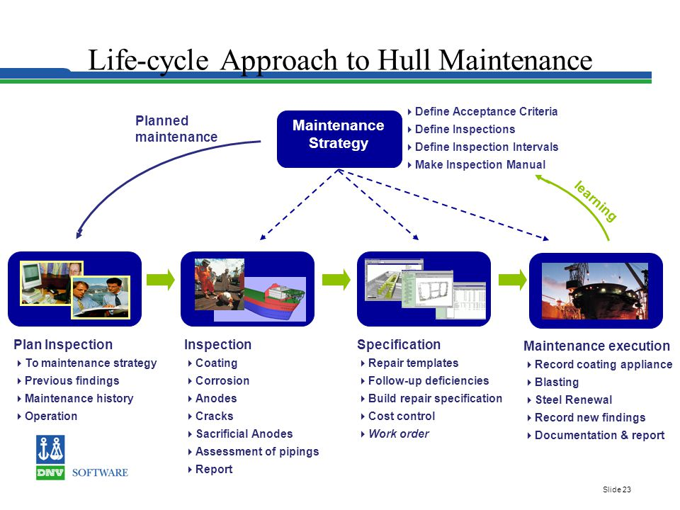 Slide 23 Life-cycle Approach to Hull Maintenance learning Plan Inspection  To maintenance strategy  Previous findings  Maintenance history  Operation Maintenance Strategy  Define Acceptance Criteria  Define Inspections  Define Inspection Intervals  Make Inspection Manual Planned maintenance Specification  Repair templates  Follow-up deficiencies  Build repair specification  Cost control  Work order Maintenance execution  Record coating appliance  Blasting  Steel Renewal  Record new findings  Documentation & report Inspection  Coating  Corrosion  Anodes  Cracks  Sacrificial Anodes  Assessment of pipings  Report