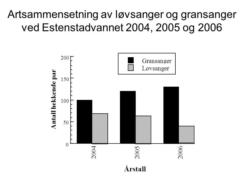 Artsammensetning av løvsanger og gransanger ved Estenstadvannet 2004, 2005 og 2006 Gransanger Løvsanger 0 50 100 150 200 200420052006 Antall hekkende