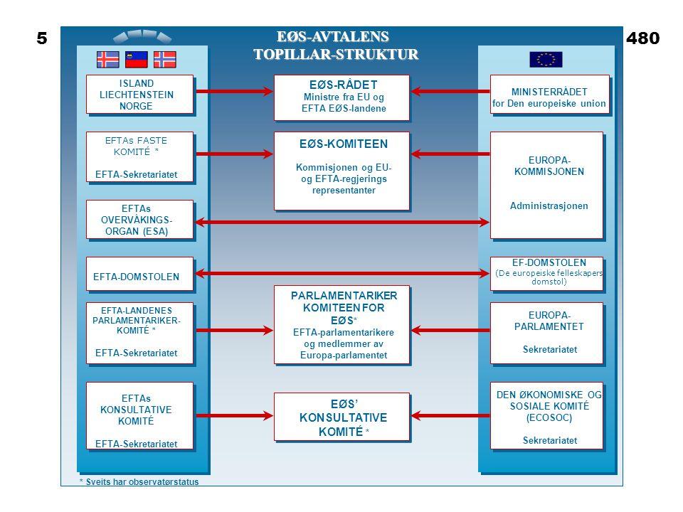 Steinar Taubøll - UMB •EUs folkevalgte organ •785 representanter •Fordelt på åtte parti- grupper •Representasjon på basis av folketall •Debatterer og