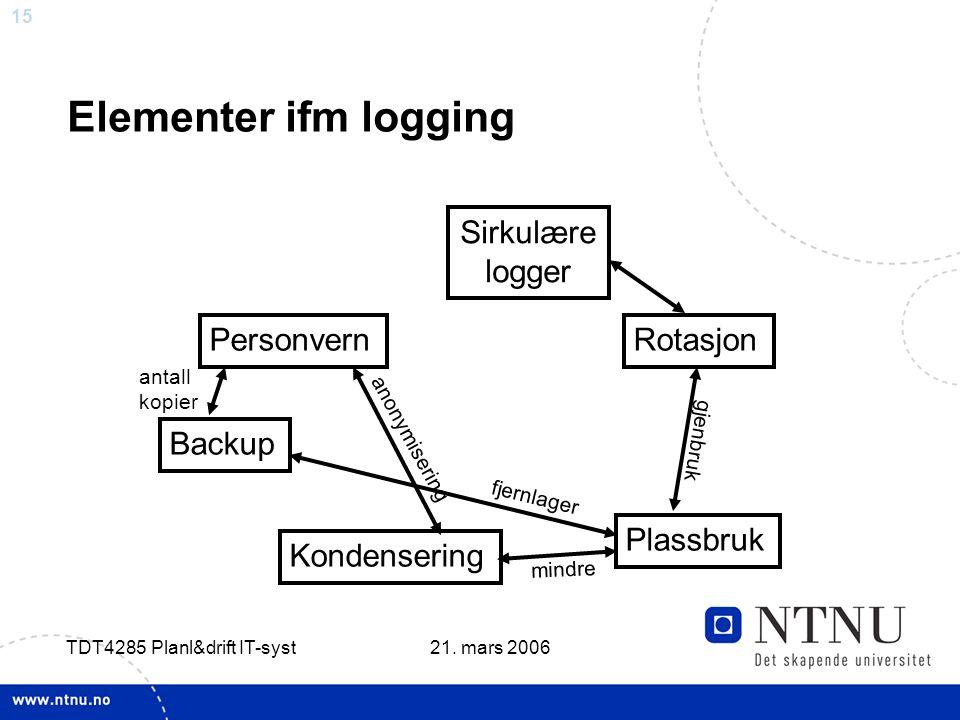 15 21. mars 2006 TDT4285 Planl&drift IT-syst Elementer ifm logging Personvern Plassbruk Kondensering Rotasjon Backup anonymisering gjenbruk fjernlager
