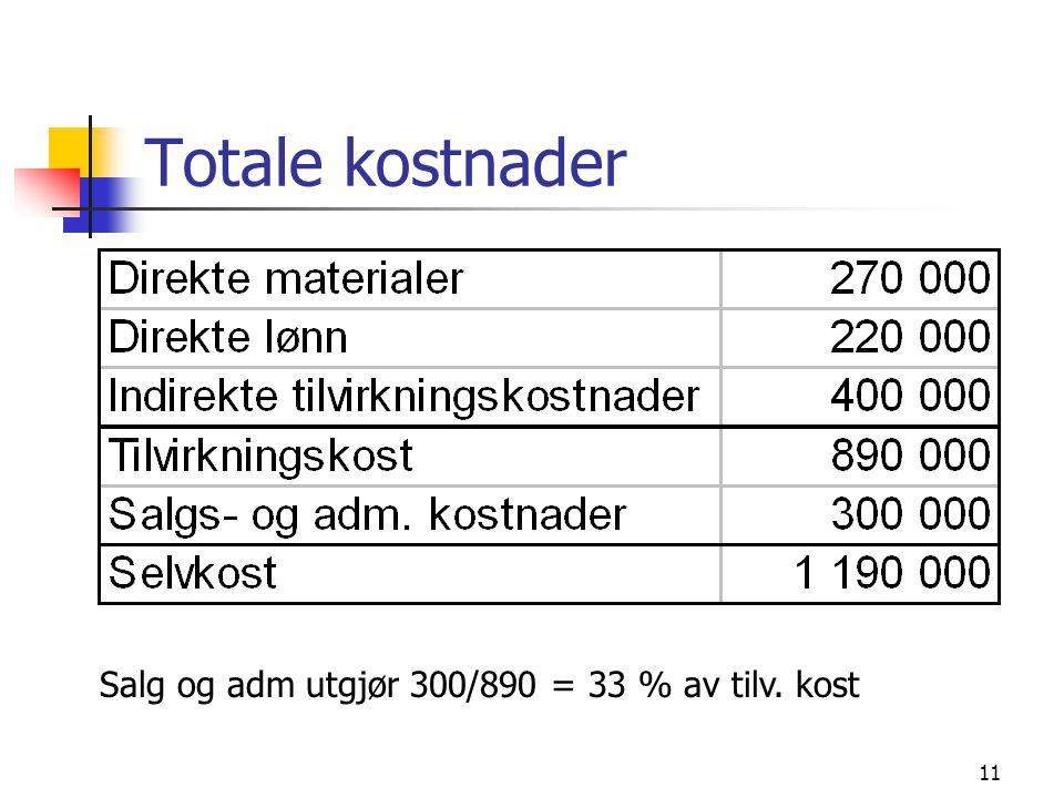 11 Totale kostnader Salg og adm utgjør 300/890 = 33 % av tilv. kost