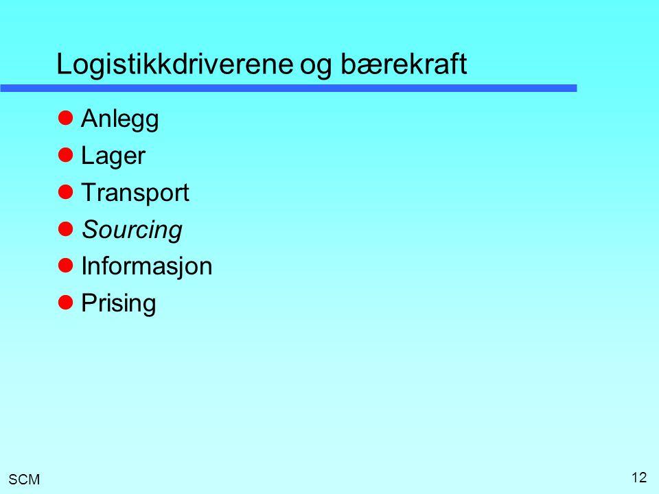SCM Logistikkdriverene og bærekraft  Anlegg  Lager  Transport  Sourcing  Informasjon  Prising 12