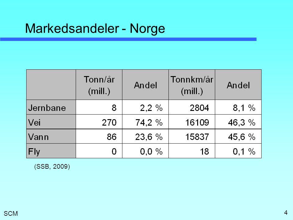 SCM Markedsandeler - Norge 4 (SSB, 2009)
