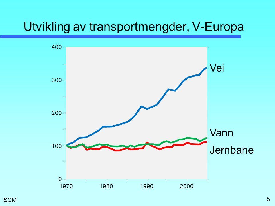 SCM Utvikling av transportmengder, V-Europa 5 100 400 1970 300 200 0 198019902000 Vei Vann Jernbane