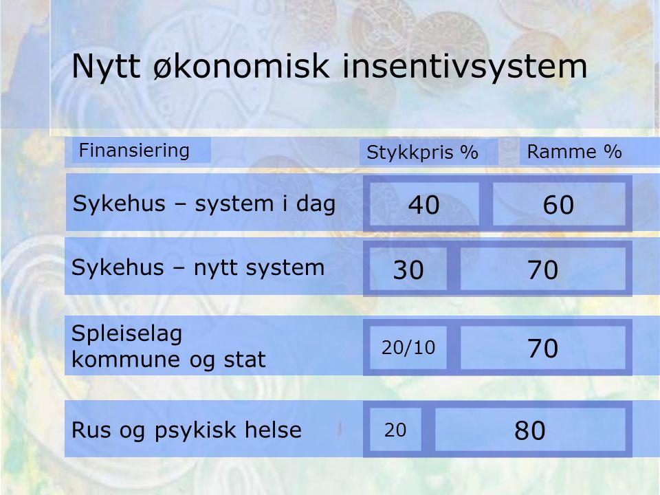 Sykehus – system i dag 40 Spleiselag kommune og stat Rus og psykisk helse 60 Sykehus – nytt system 3070 20/10 80 20 70 Stykkpris % Ramme % Nytt økonomisk insentivsystem Finansiering
