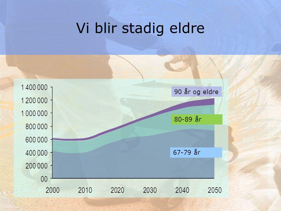2 Kilde: SSB 90 år og eldre Vi blir stadig eldre 80-89 år 67-79 år