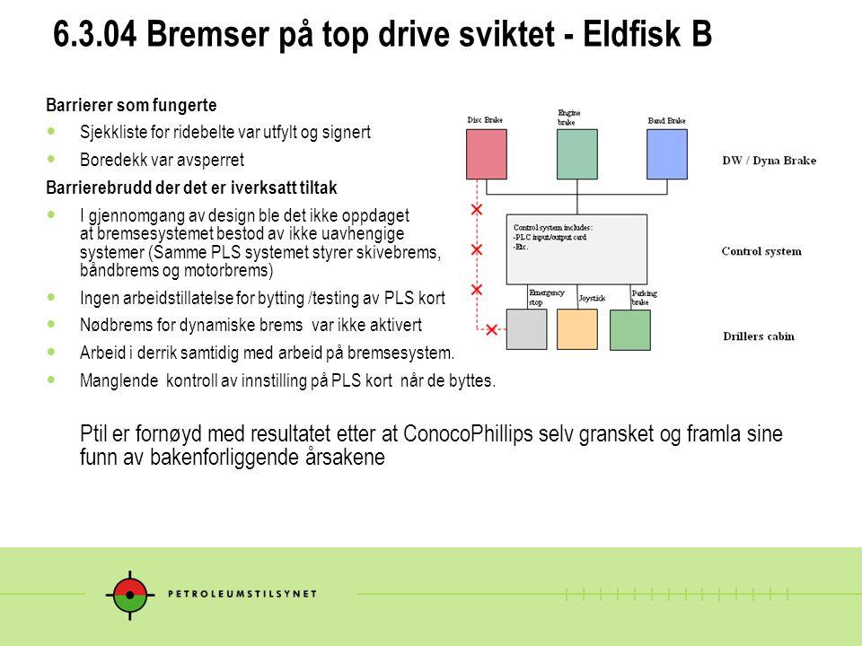 6.3.04 Bremser på top drive sviktet - Eldfisk B Barrierer som fungerte  Sjekkliste for ridebelte var utfylt og signert  Boredekk var avsperret Barri