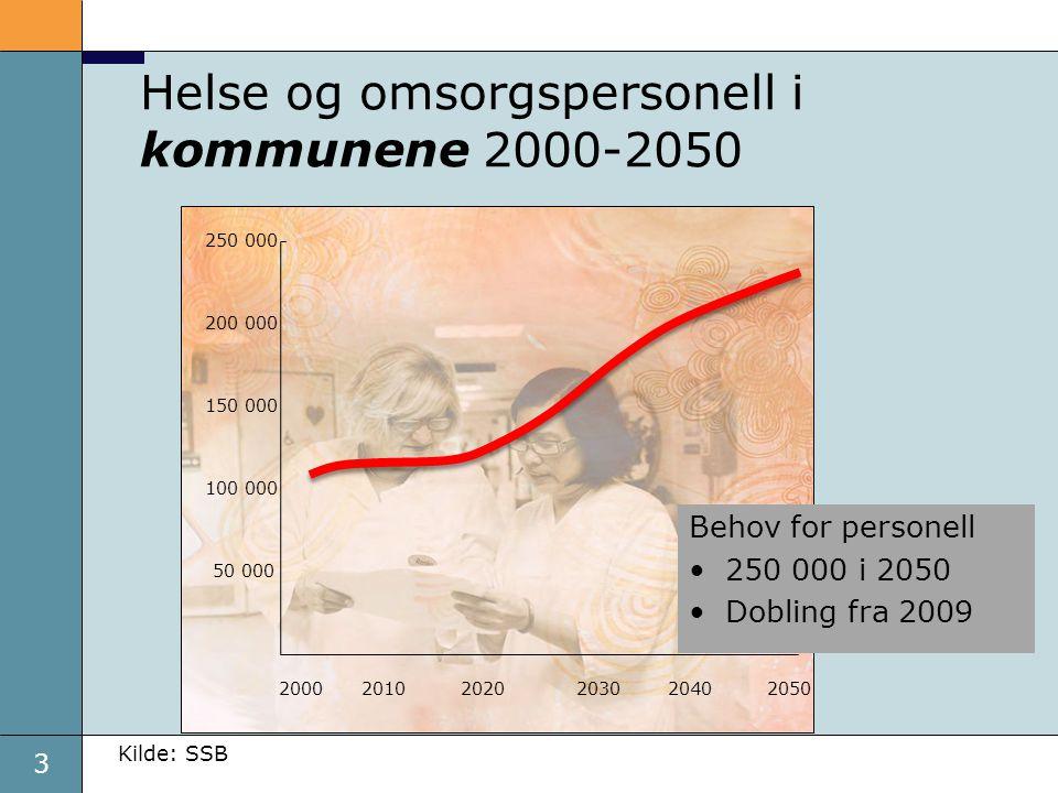 3 Helse og omsorgspersonell i kommunene 2000-2050 20002020 100 000 50 000 2050 250 000 200 000 150 000 204020302010 Kilde: SSB Behov for personell •250 000 i 2050 •Dobling fra 2009
