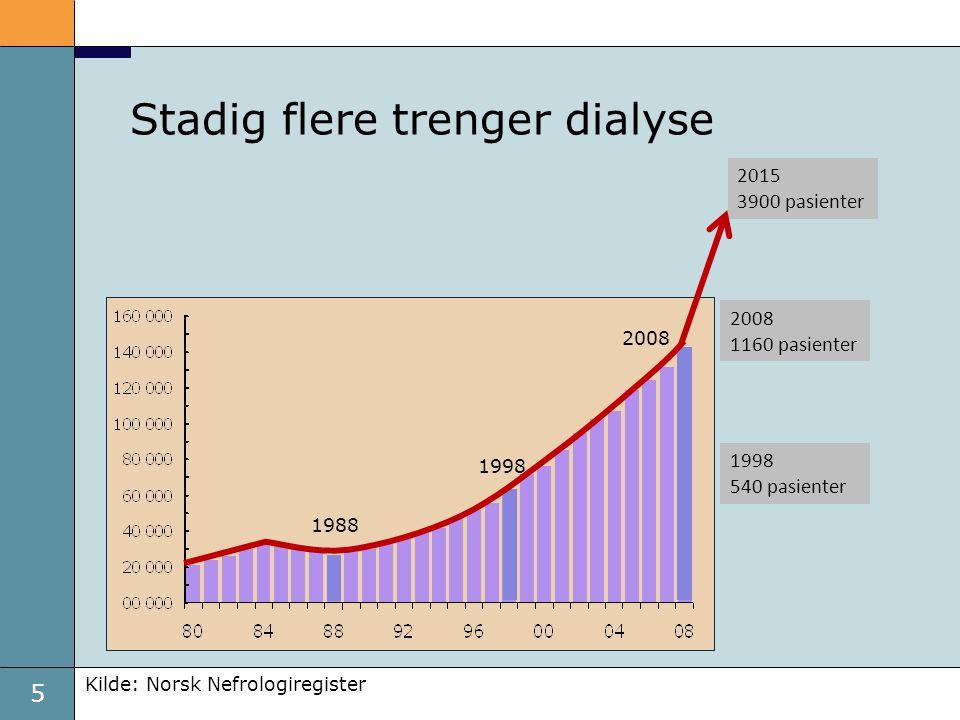 5 Kilde: Norsk Nefrologiregister 1998 540 pasienter 2015 3900 pasienter 2008 1160 pasienter 1988 1998 2008 Stadig flere trenger dialyse