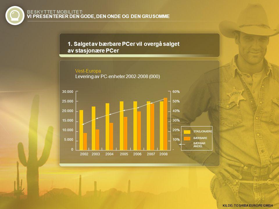 KILDE: TOSHIBA EUROPE GMBH 1. Salget av bærbare PCer vil overgå salget av stasjonære PCer 30.000 25.000 20.000 15.000 10.000 5.000 0 2002 2003 2004 20