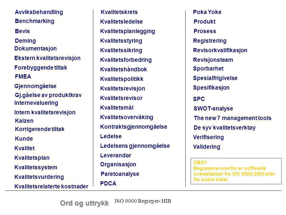 ISO 9000 Begreper- HIB Bevis Dokumentasjon Ekstern kvalitetsrevisjon Forebyggende tiltak Gjennomgåelse Internevaluering Intern kvalitetsrevisjon Kunde