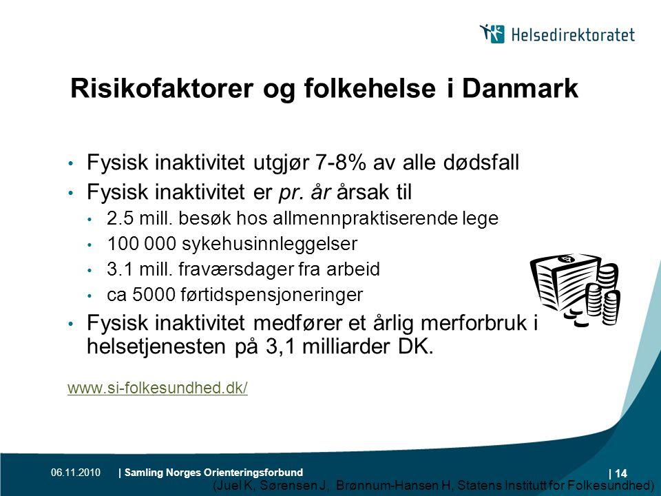 06.11.2010| Samling Norges Orienteringsforbund | 14 Risikofaktorer og folkehelse i Danmark • Fysisk inaktivitet utgjør 7-8% av alle dødsfall • Fysisk