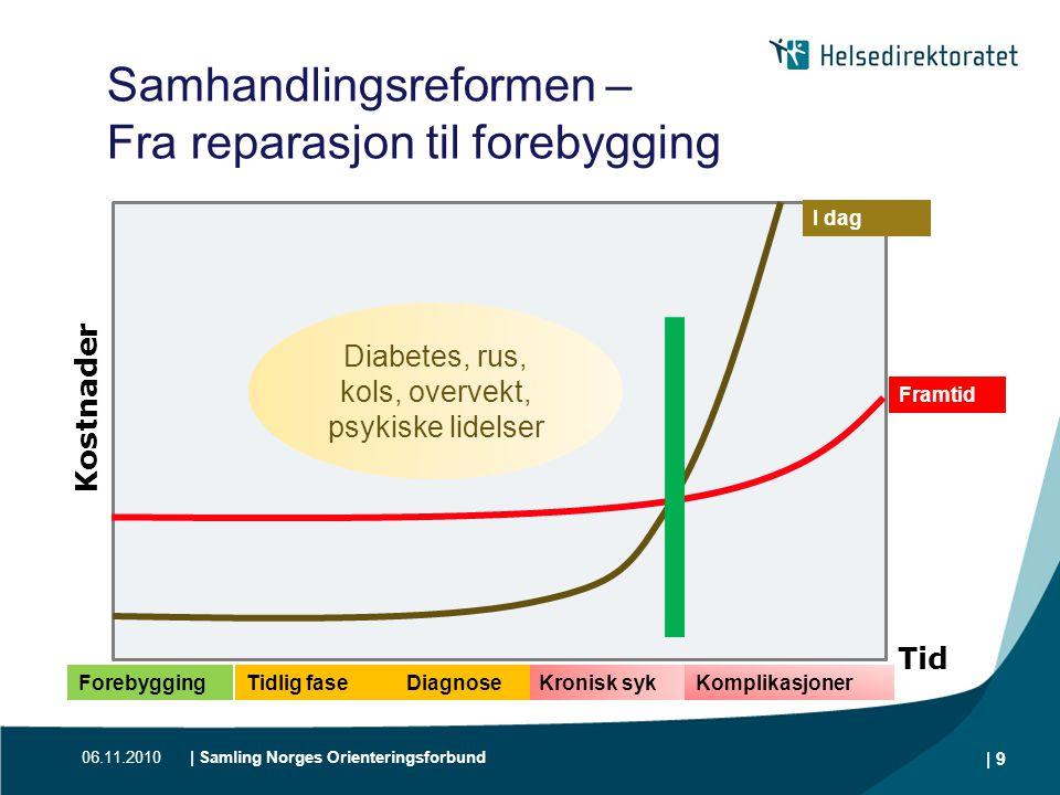 06.11.2010| Samling Norges Orienteringsforbund | 9 Kronisk syk Samhandlingsreformen – Fra reparasjon til forebygging Framtid I dag ForebyggingTidlig f