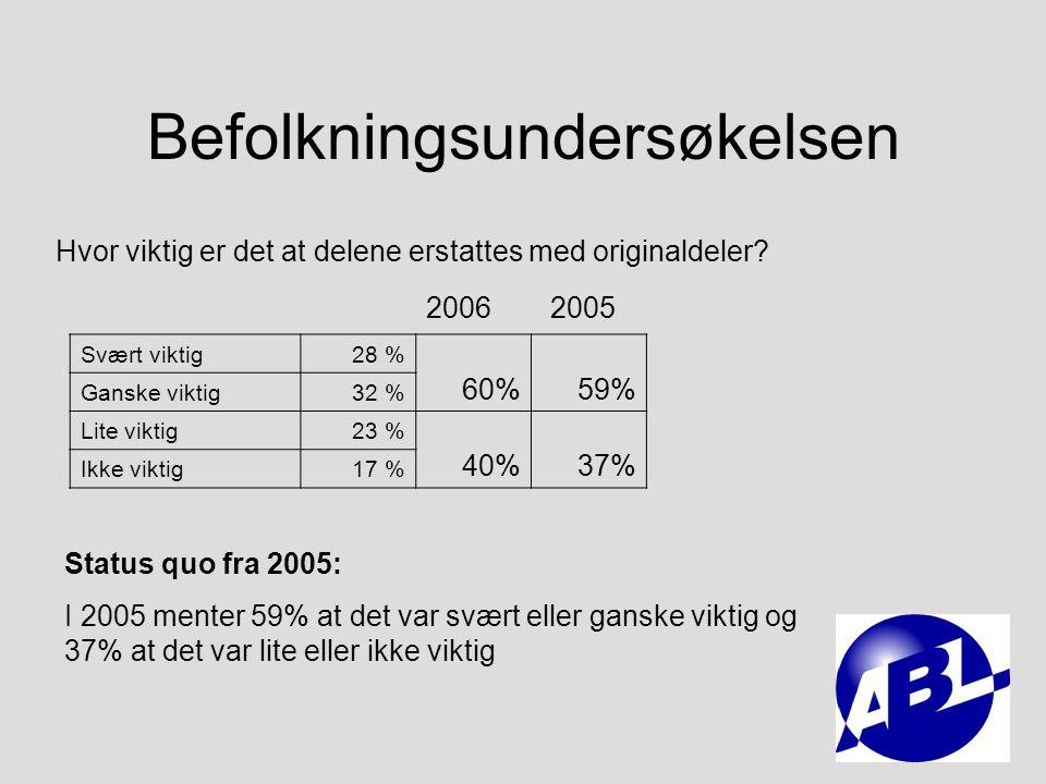 Befolkningsundersøkelsen Bilprodusenten48 % 69% Uavhengige deleprodusenter4 % 3% Både bilprodusenten og uavhengige deleprodusenter24 % 11% Hvem produserer originaldelene til din bil.
