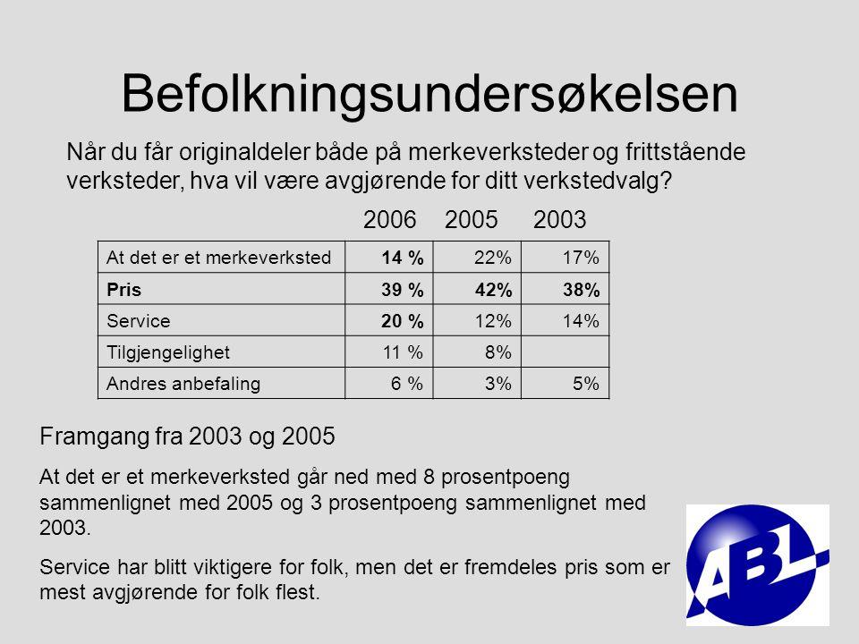 Befolkningsundersøkelsen Tror du bilfabrikkens garanti bortfaller dersom du foretar service eller reparasjon hos frittstående i garantiperioden Ja39 %40% Nei41 %42% Status quo fra 2005 20052006