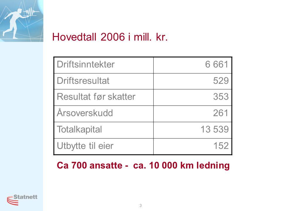 3 Hovedtall 2006 i mill. kr. Driftsinntekter6 661 Driftsresultat529 Resultat før skatter353 Årsoverskudd261 Totalkapital13 539 Utbytte til eier152 Ca