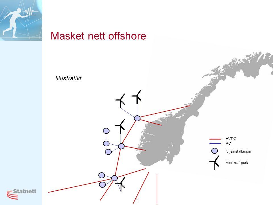 9 Masket nett offshore Illustrativt HVDC AC Oljeinstallasjon Vindkraftpark