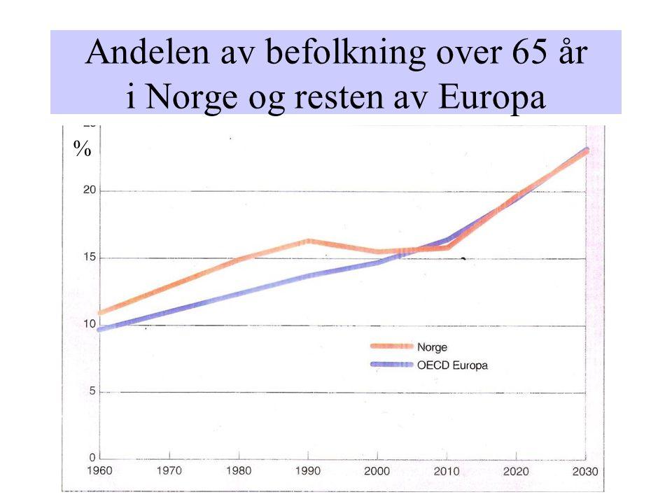 Andelen av befolkning over 65 år i Norge og resten av Europa %