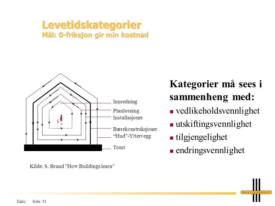 Dato: Side: 13 Levetidskategorier Mål: 0-friksjon gir min kostnad Kategorier må sees i sammenheng med: n vedlikeholdsvennlighet n utskiftingsvennlighe