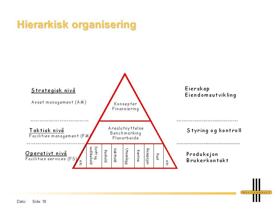 Dato: Side: 18 Hierarkisk organisering