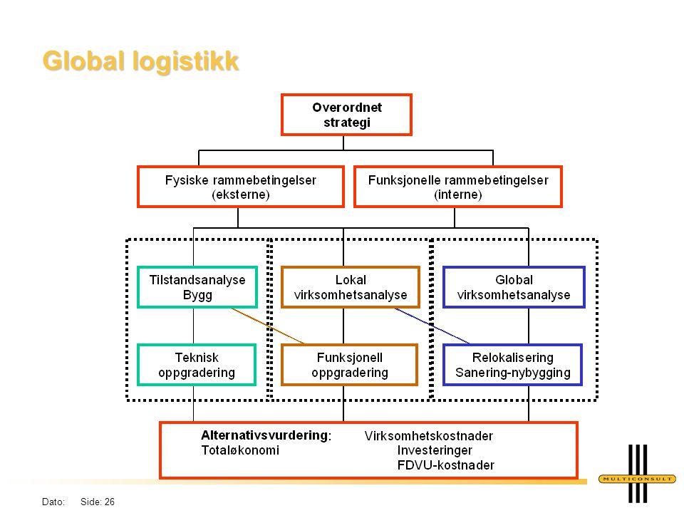 Dato: Side: 26 Global logistikk