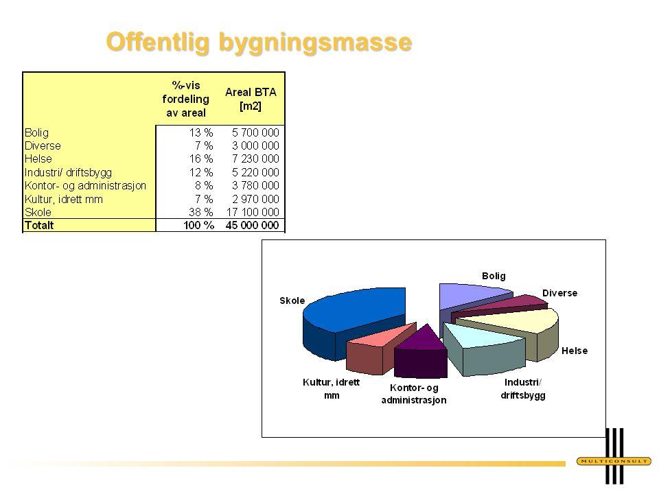 Dato: Side: 4 Offentlig bygningsmasse fordelt på sektor